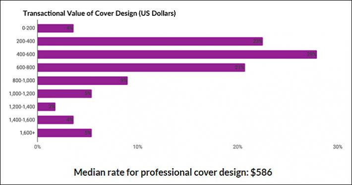 Reedsy Data: What Are Cover Designers and Editors Earning?