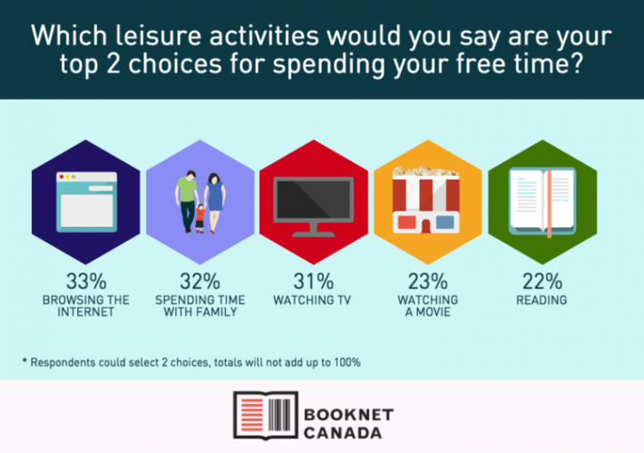Canadians' Reading Habits: BookNet Sees Smartphone Reading