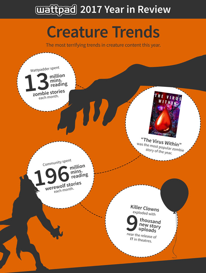 Reading Trends of 2017 from Canadian Writing Platform Wattpad