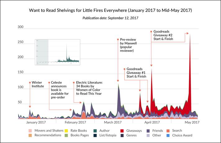 Penguin and Goodreads Chart Celeste Ng's 'Little Fires