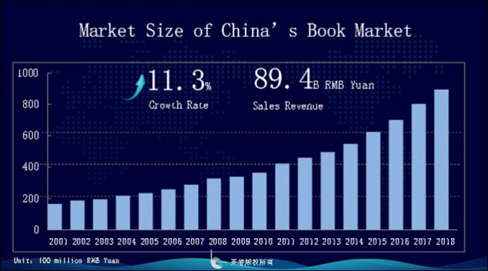 China's Book Market: 2018 in Review and December's Bestsellers