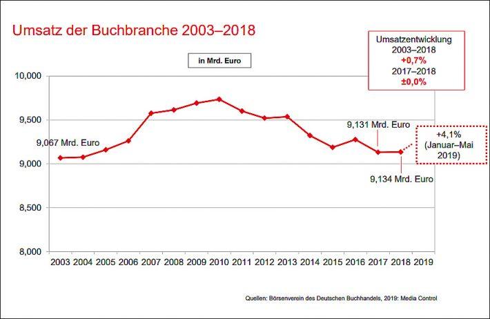 Börsenverein Report: German Book Market Seen to Stabilize