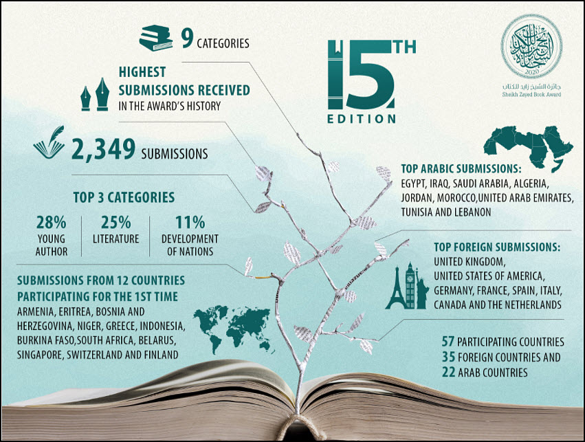 Record-Breaking Submissions Received by the Sheikh Zayed Book Award