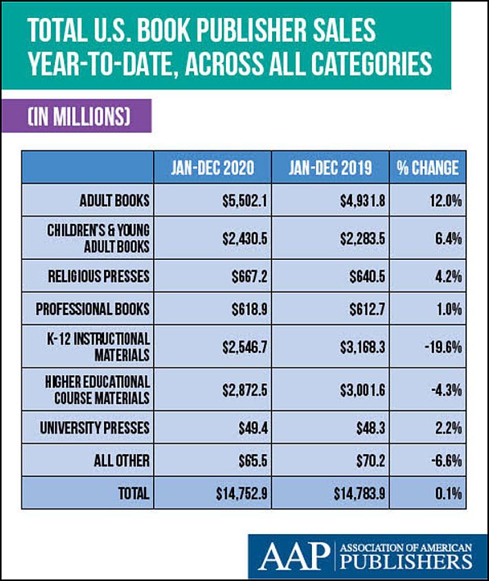 US book sales 2020, AAP StatShot report